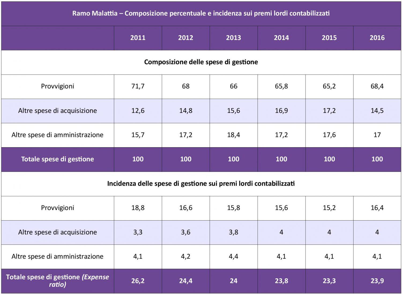 IVASS - Malattia - Costi Gestione 11-16 IMC