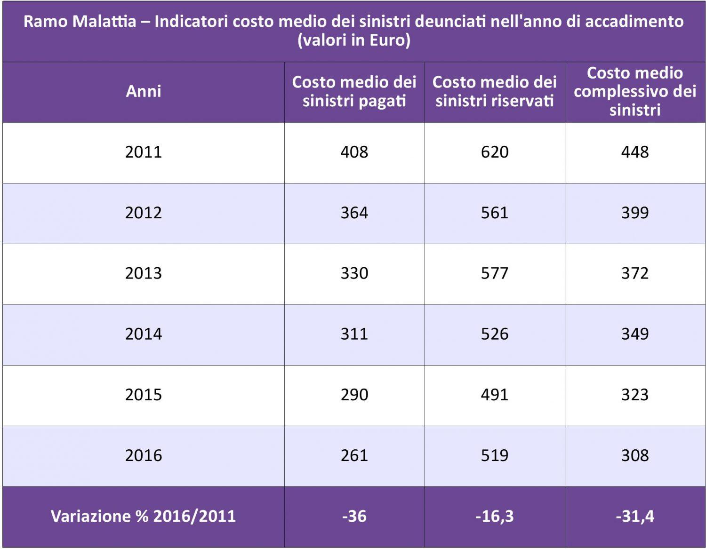 IVASS - Malattia - Costo medio sinistri 11-16 IMC