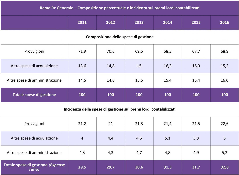 IVASS - RCG - Costi Gestione 11-16 IMC