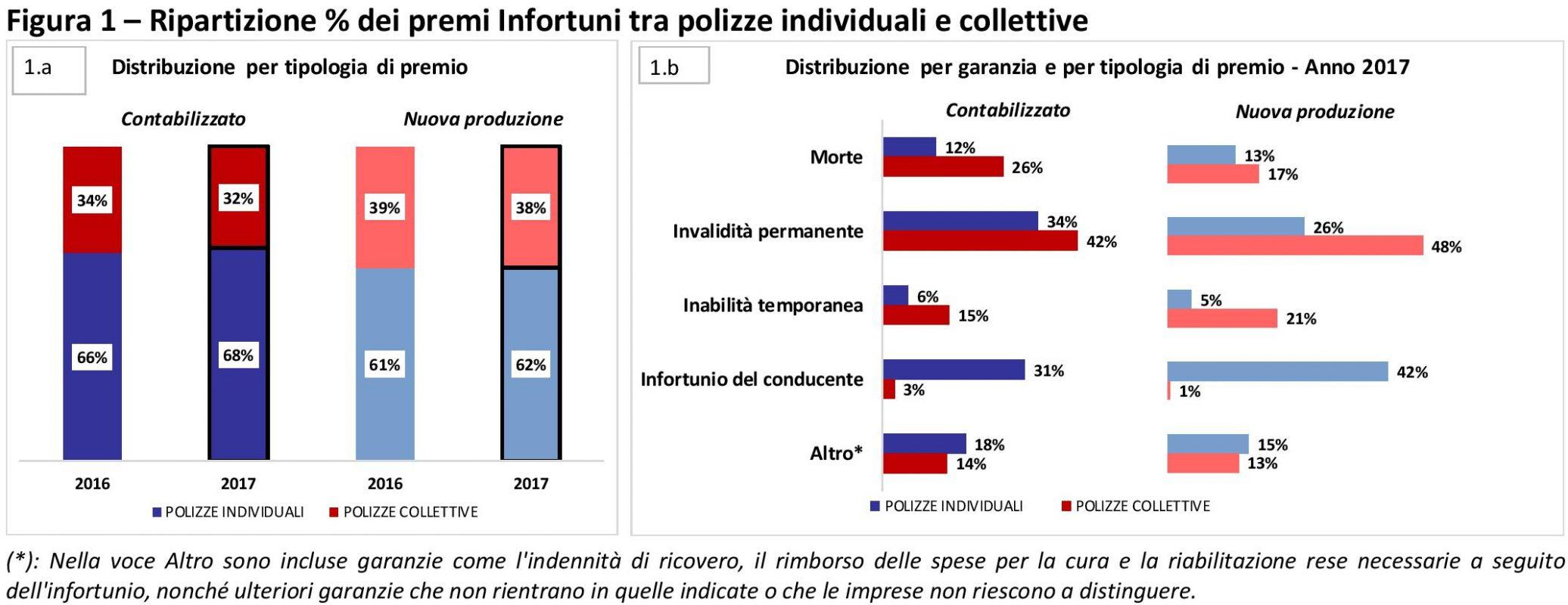 ANIA - Infortuni - 2017 - Polizze individuali e collettive Imc