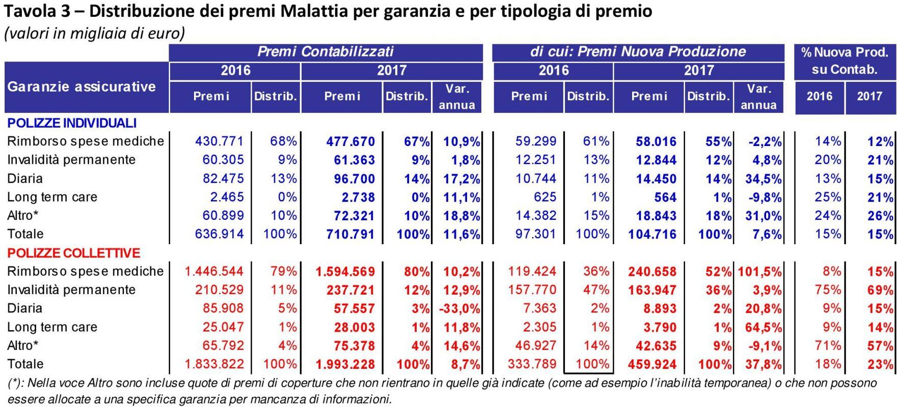 ANIA - Malattia - 2017 - Distribuzione per garanzia e tipologia Imc