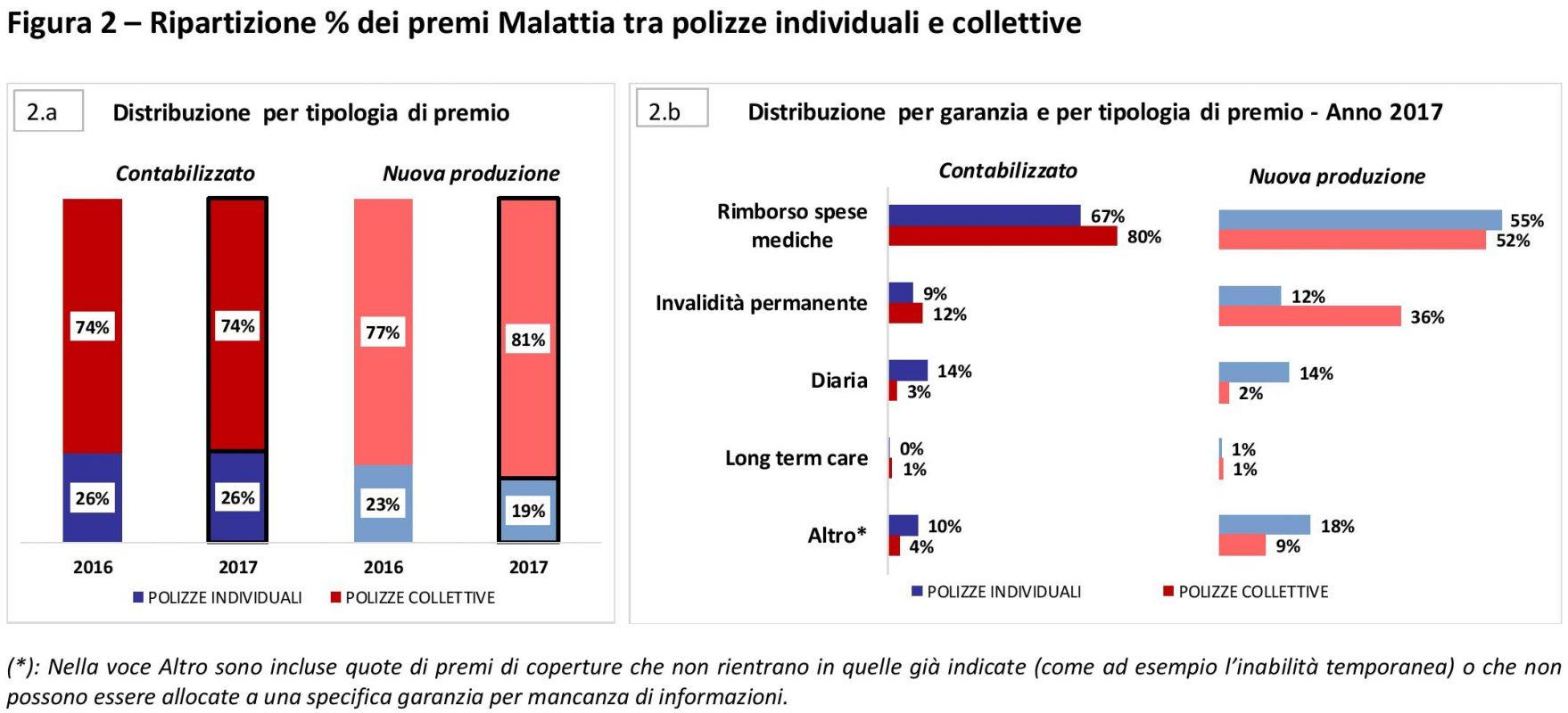 ANIA - Malattia - 2017 - Polizze individuali e collettive Imc