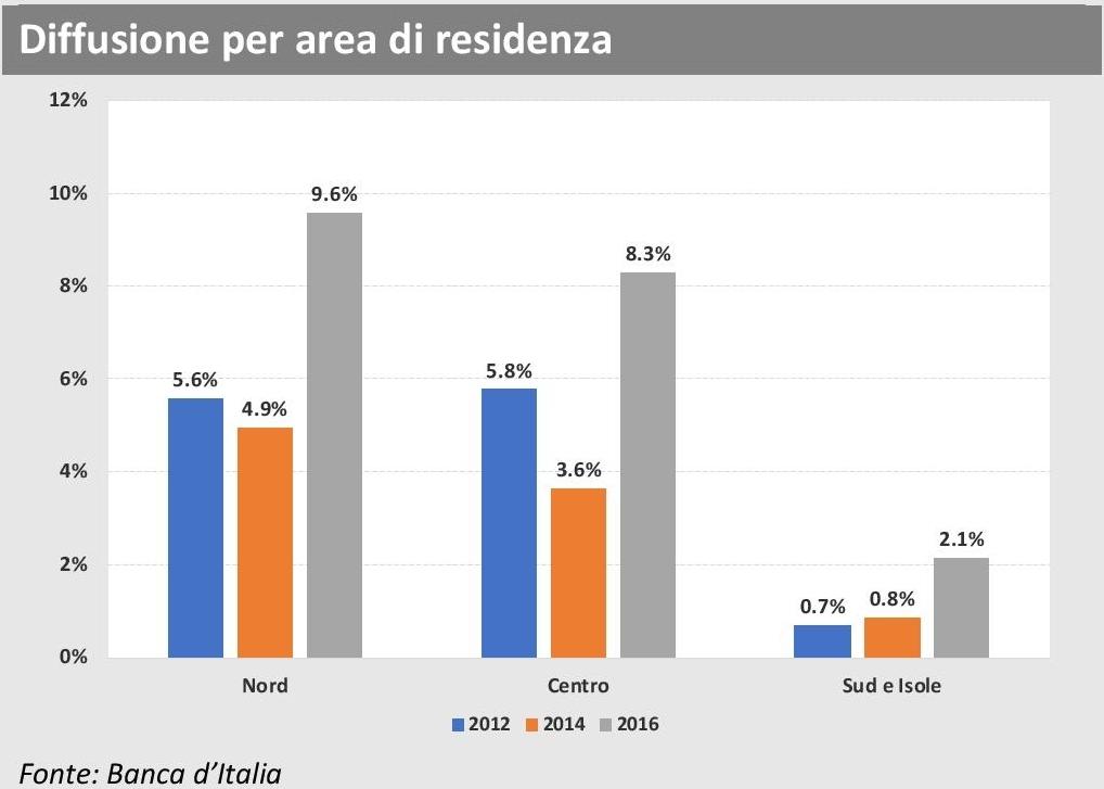 ANIA Trends - Polizze sanitarie 2016 - Diffusione per area residenza Imc