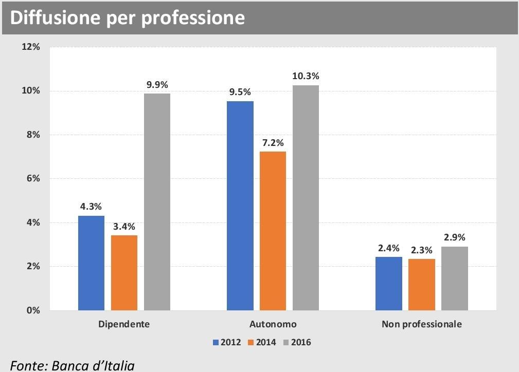 ANIA Trends - Polizze sanitarie 2016 - Diffusione per professione Imc