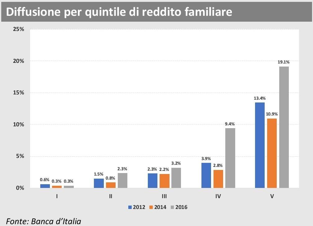 ANIA Trends - Polizze sanitarie 2016 - Diffusione per quintile reddito familiare Imc