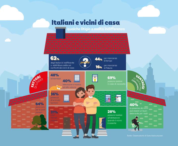 Osservatorio Sara Assicurazioni - Infografica Italiani e vicini di casa Imc