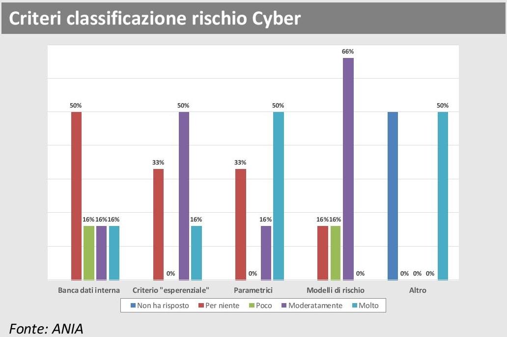ANIA Trends - Polizze Cyber - Criteri classificazione rischio Cyber Imc