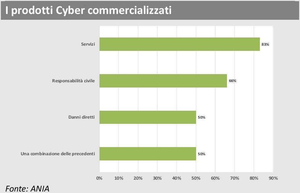 ANIA Trends - Polizze Cyber - Prodotti Cyber commercializzati Imc