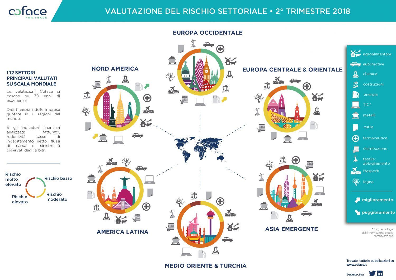 Coface - Valutazione rischio settoriale - II trimestre 2018 Imc