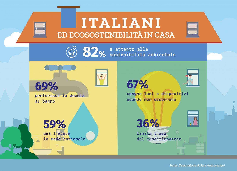 Osservatorio Sara Assicurazioni - Infografica italiani ed ecosostenibilità in casa Imc
