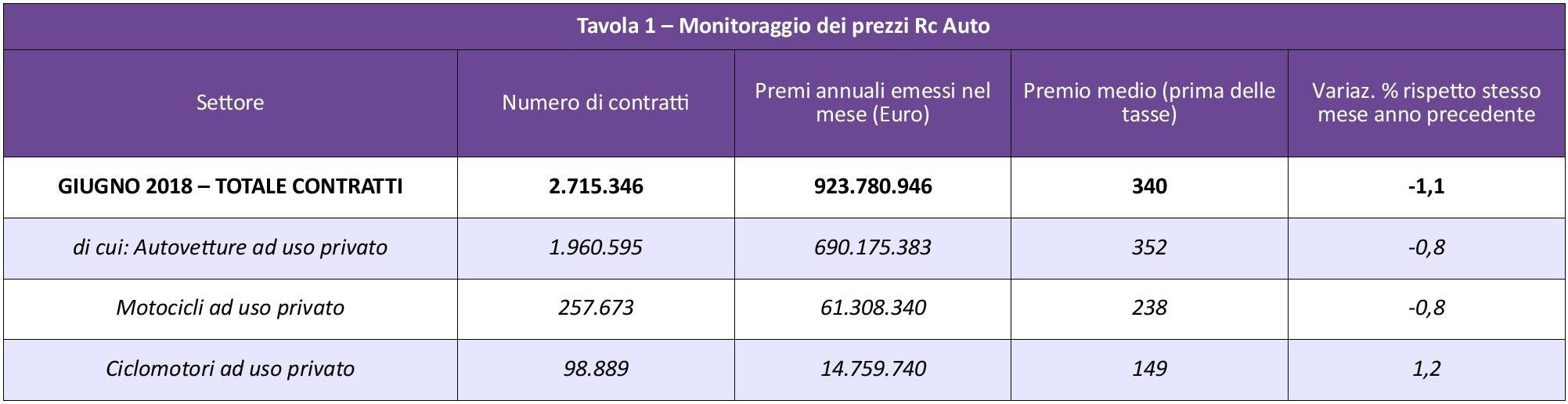 ANIA - Monitoraggio prezzi Rc Auto - Giugno 2018 IMC