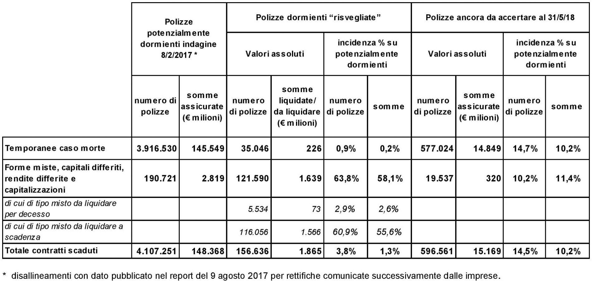 IVASS - Aggiornamento indagine polizze dormienti - 5.2018 Imc