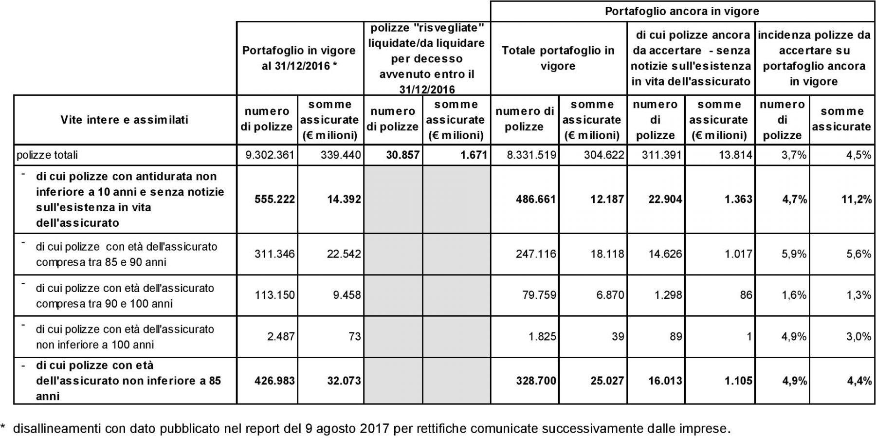 IVASS - Aggiornamento indagine polizze dormienti Vita intera - 5.2018 Imc