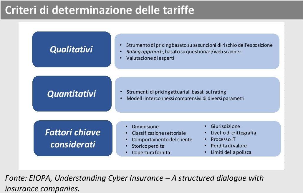 ANIA Trends - Indagine EIOPA Cyber risk - Criteri determinazione tariffe Imc