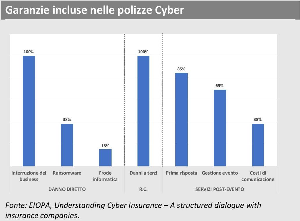 ANIA Trends - Indagine EIOPA Cyber risk - Garanzie incluse Imc