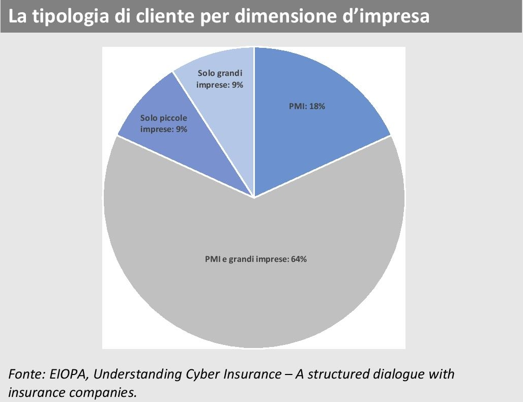 ANIA Trends - Indagine EIOPA Cyber risk - Tipologia cliente Imc