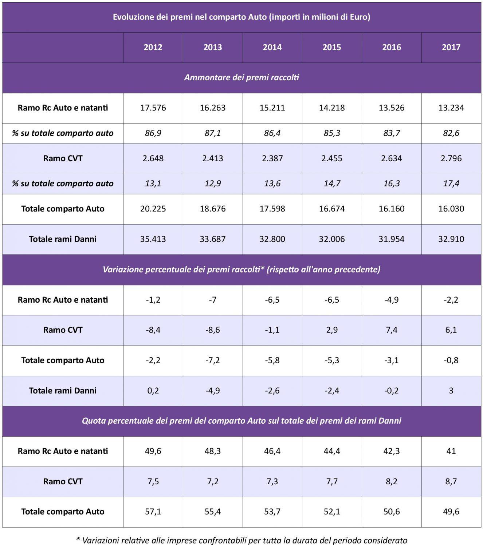 IVASS - Statistiche Auto 2017 - Tav. 1 - Evoluzione Premi IMC