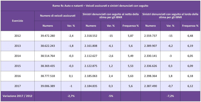 IVASS - Statistiche Auto 2017 - Tav. 3 - Veicoli assicurati e sinistri denunciati IMC