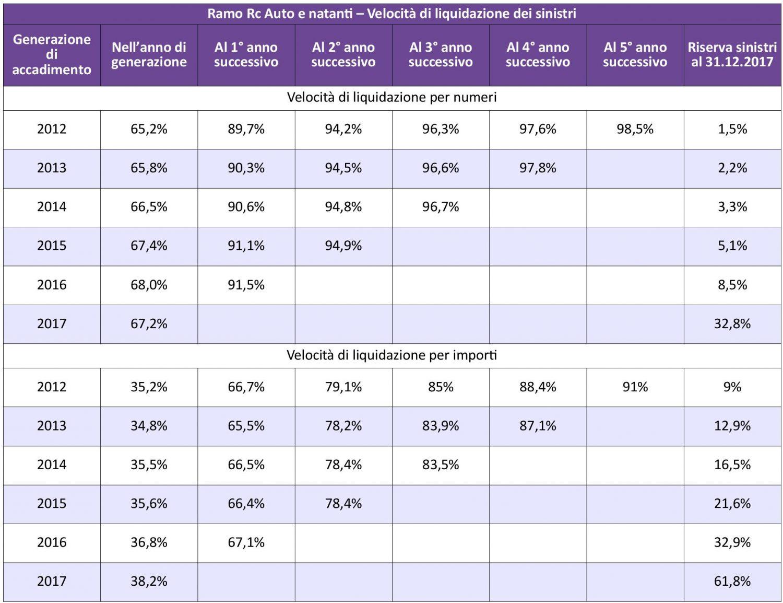 IVASS - Statistiche Auto 2017 - Tav. 4 - Velocità liquidazione sinistri IMC