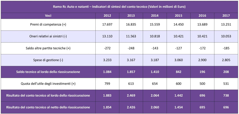 IVASS - Statistiche Auto 2017 - Tav. 6 - Sintesi conto tecnico IMC