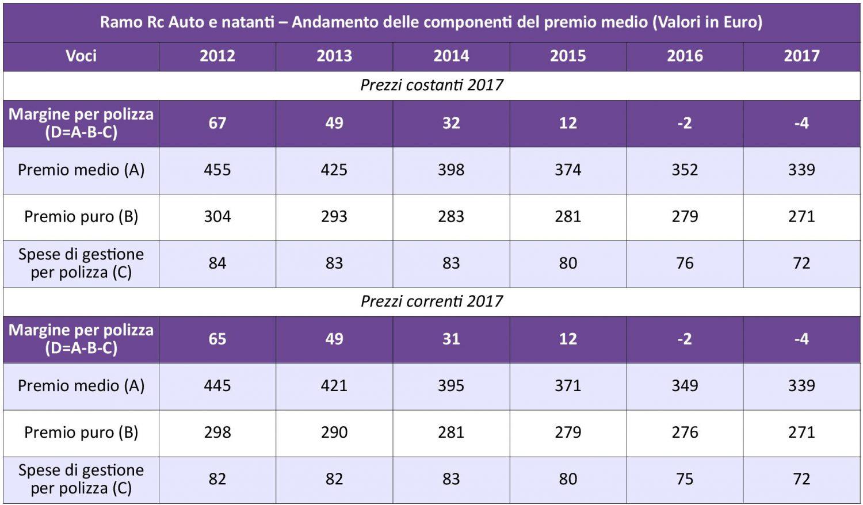 IVASS - Statistiche Auto 2017 - Tav. 7 - Andamento premio medio IMC