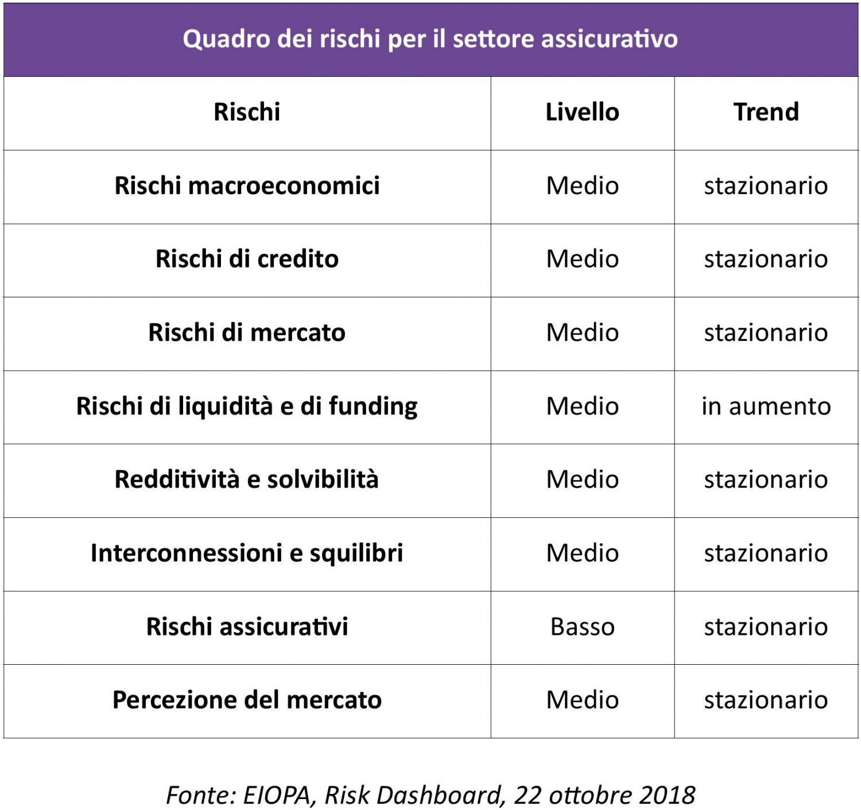 ANIA - EIOPA - Quadro dei rischi per il settore assicurativo IMC