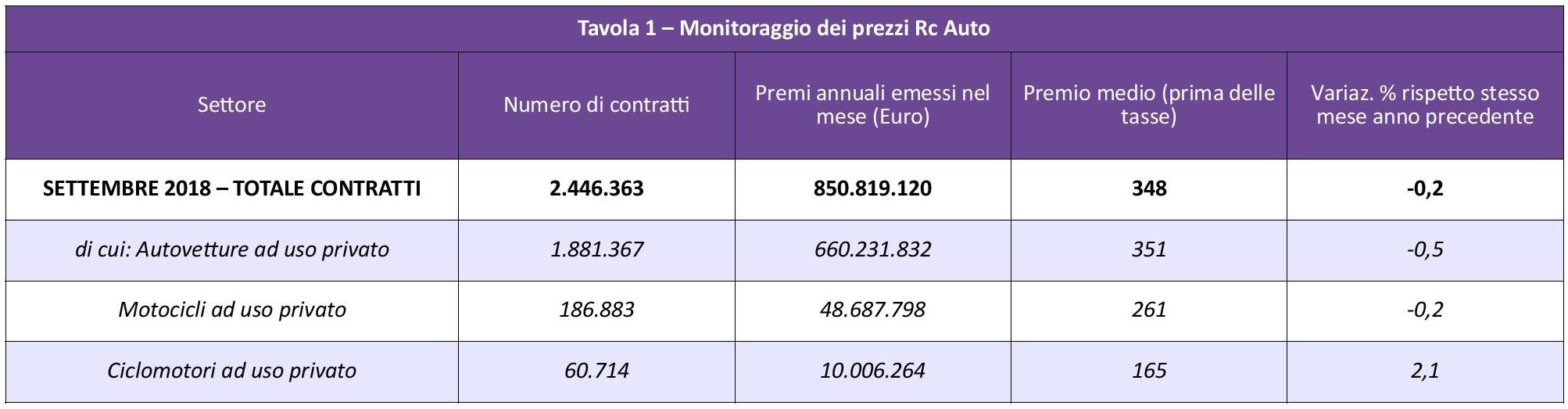 ANIA - Monitoraggio prezzi Rc Auto - Settembre 2018 IMC