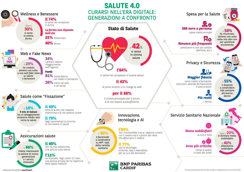 BNP Paribas Cardif - Infografica Salute 4.0 Imc