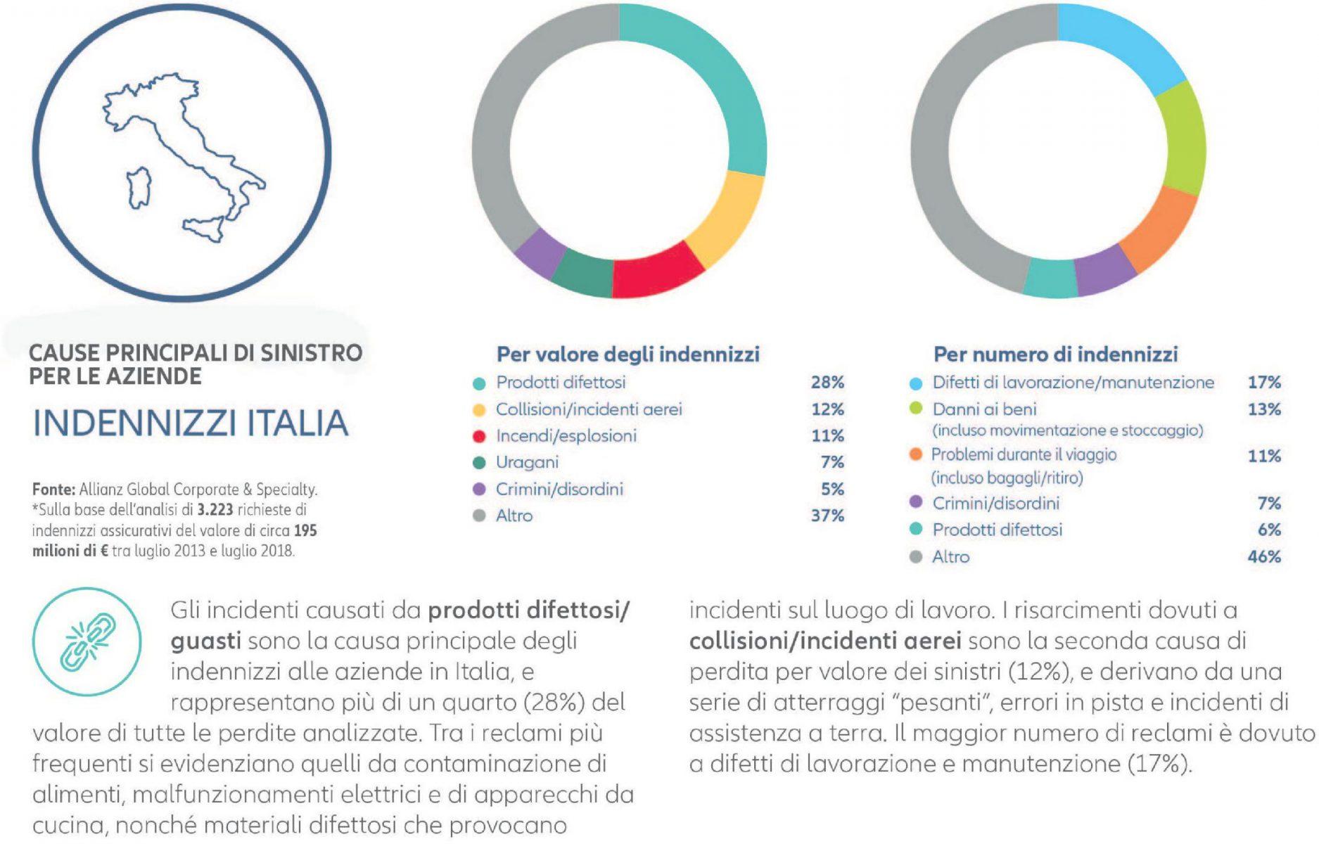 AGCS - Cause principali sinistri Italia Imc