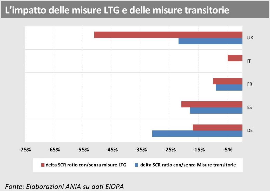 EIOPA - Rapporto assicurazioni europee - LTG e misure transitorie Imc