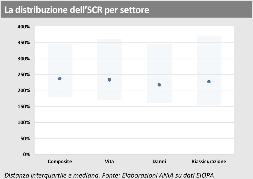 EIOPA - Rapporto assicurazioni europee - SCR settoriale Imc