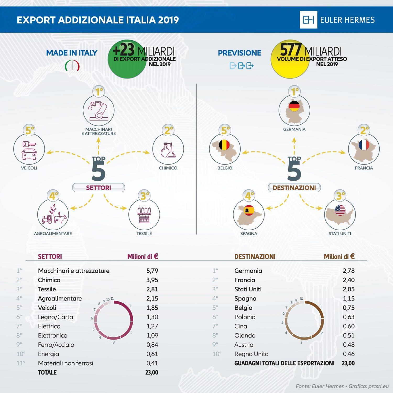Euler Hermes - Infografica Export addizionale Italia 2019 Imc