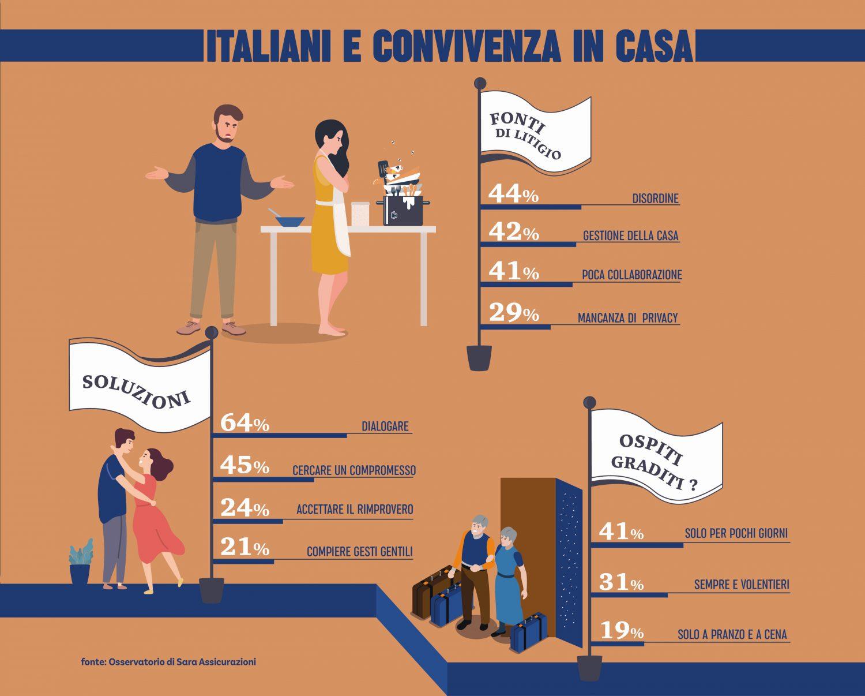 Sara Assicurazioni - Infografica convivenza Imc