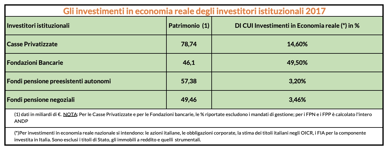 Itinerari Previdenziali - Investimenti in economia reale degli investitori istituzionali nel 2017 Imc