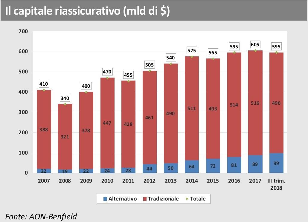 ANIA Trends - AON Benfield - Capitale riassicurativo al III trimestre 2018 Imc
