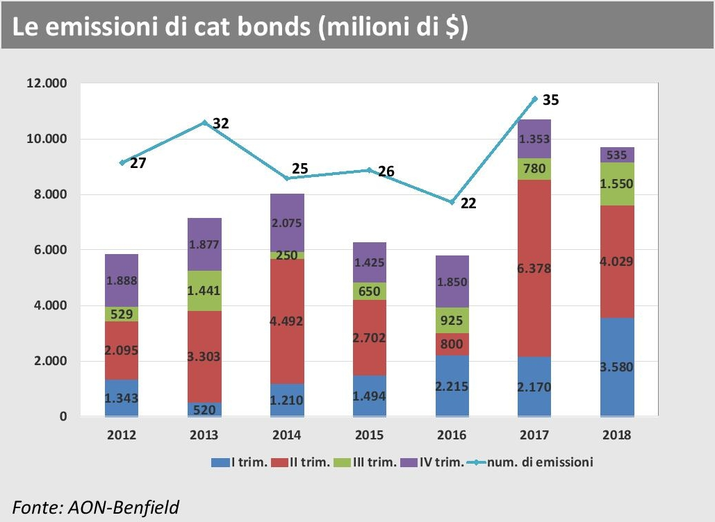 ANIA Trends - AON Benfield - Emissioni Cat Bonds 2018 Imc