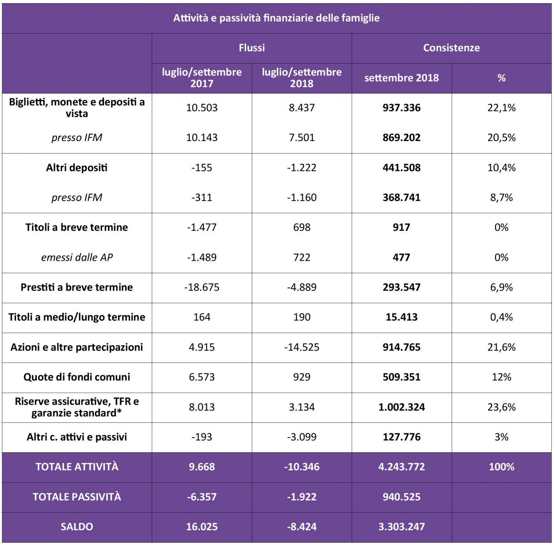 Attività e passività finanziarie delle famiglie - Settembre 2018 IMC
