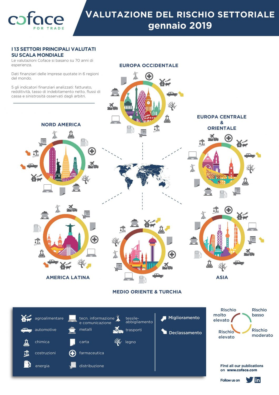Coface - Valutazione rischio settoriale - Gennaio 2019 Imc