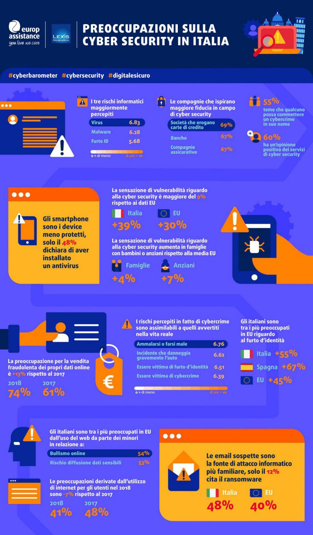 Europ Assistance - Infografica Barometro Cyber&Digital Protection