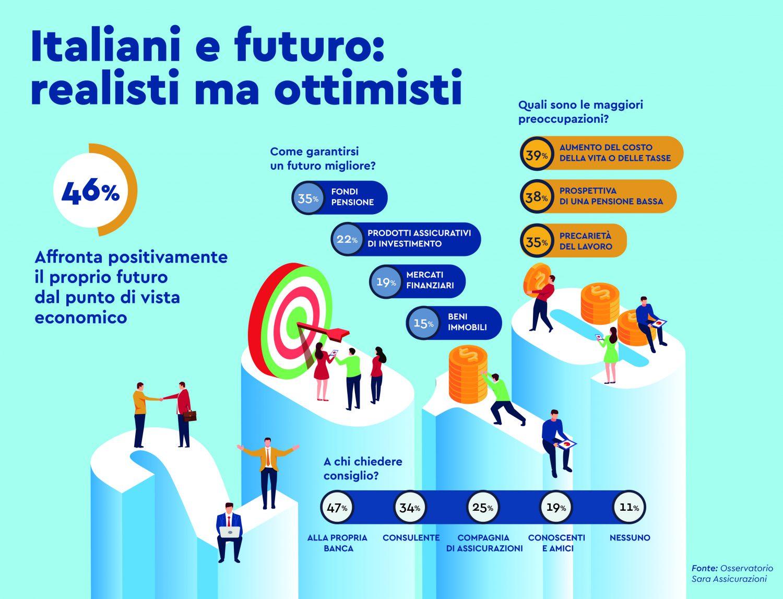Osservatorio Sara Assicurazioni - Infografica italiani e risparmio Imc