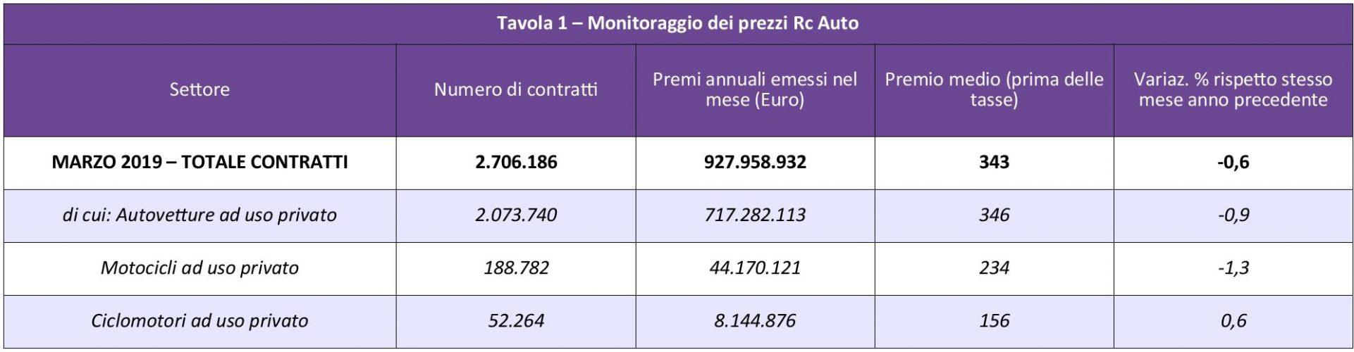 ANIA - Monitoraggio prezzi Rc Auto - Marzo 2019 IMC