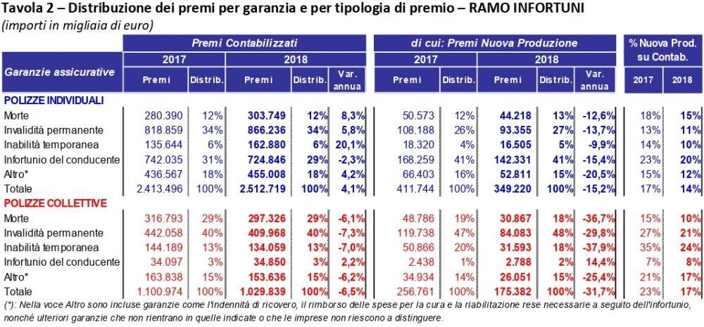 ANIA Trends - Infortuni e Malattia - Distribuzione premi Infortuni 2018 Imc