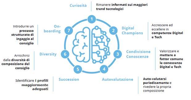 Monitor Deloitte - Must digitalizzazione CdA Imc