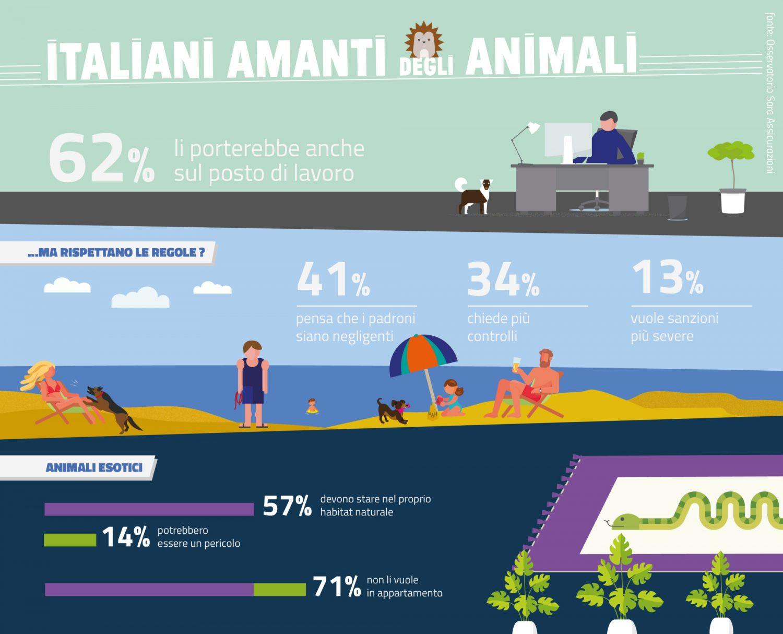 Osservatorio Sara Assicurazioni - Infografica Italiani e animali Imc